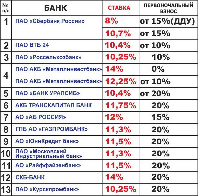 Внимание! В банках снижена процентная ставка по ипотечным кредитам на недвижимос